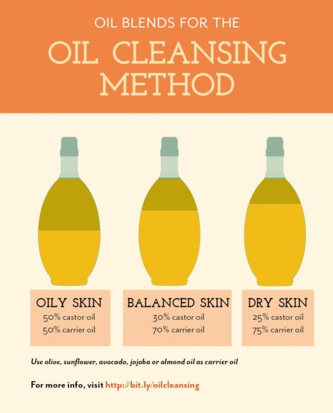 oilcleansingmethod-825x1024
